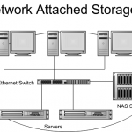 Troubleshooting Network Attached Storage (NAS) Issues & Solutions