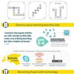 5 Reasons to Teach Kids to Code