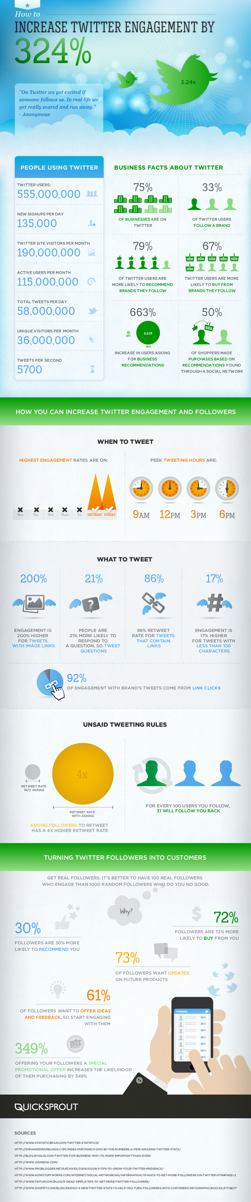 how to grow your Twitter traffic and engagement by 324%.