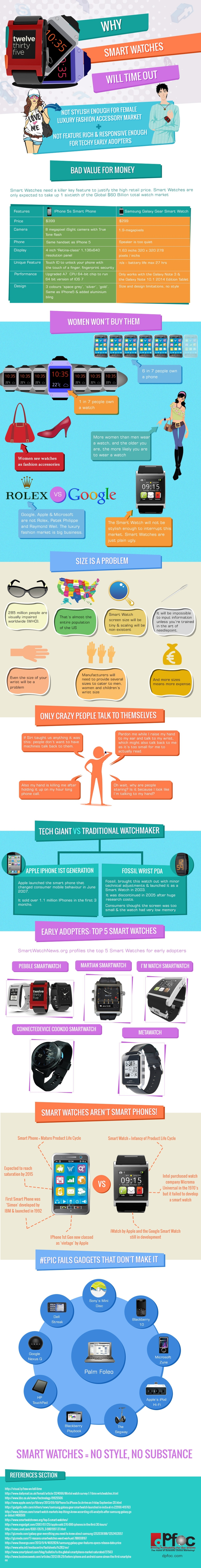 infographics about smart watches