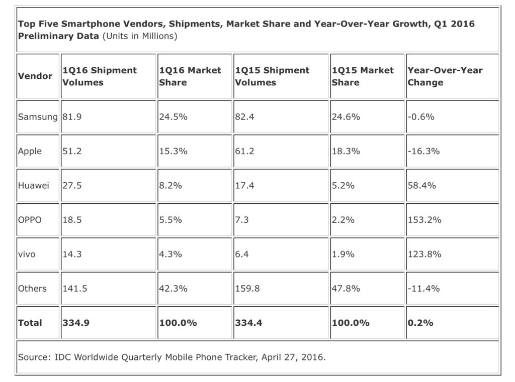 Mobile Phones Market share