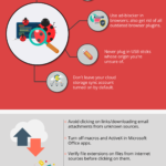 Ransomware Protection Tips and InfoGraphic on Combating Malicious Viruses