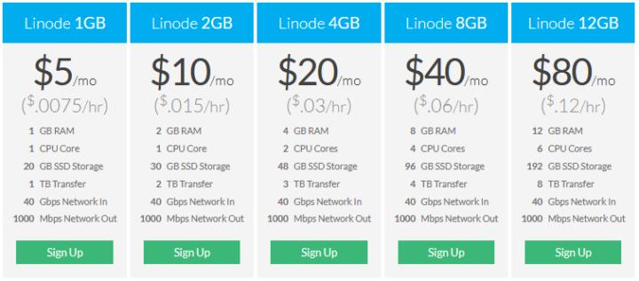 Linode VPS pricing