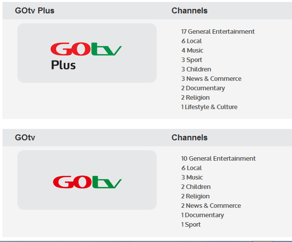 GoTV Nigeria Plans: Channels List, Decoder Prices